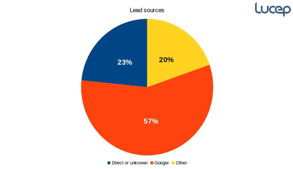 lead generation sources