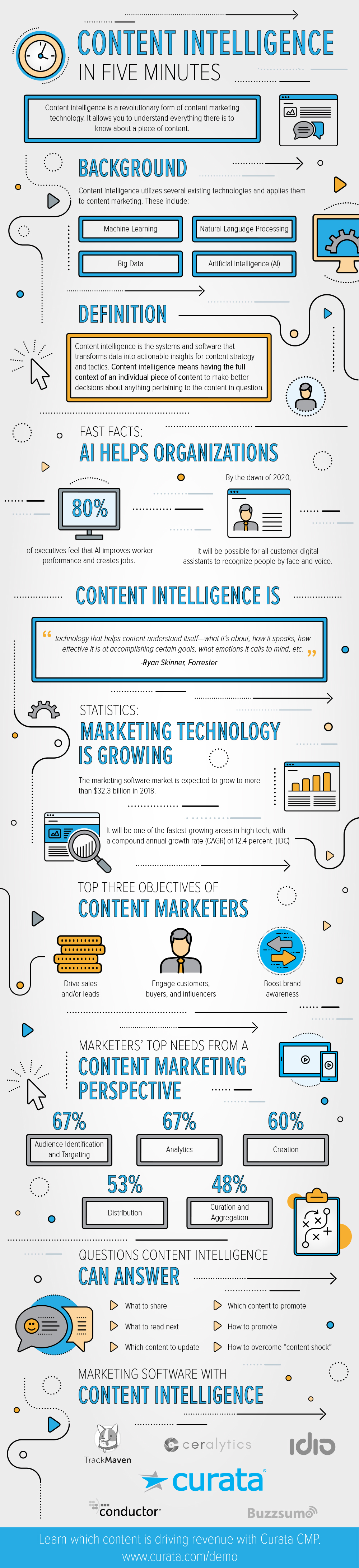 content intelligence infographic