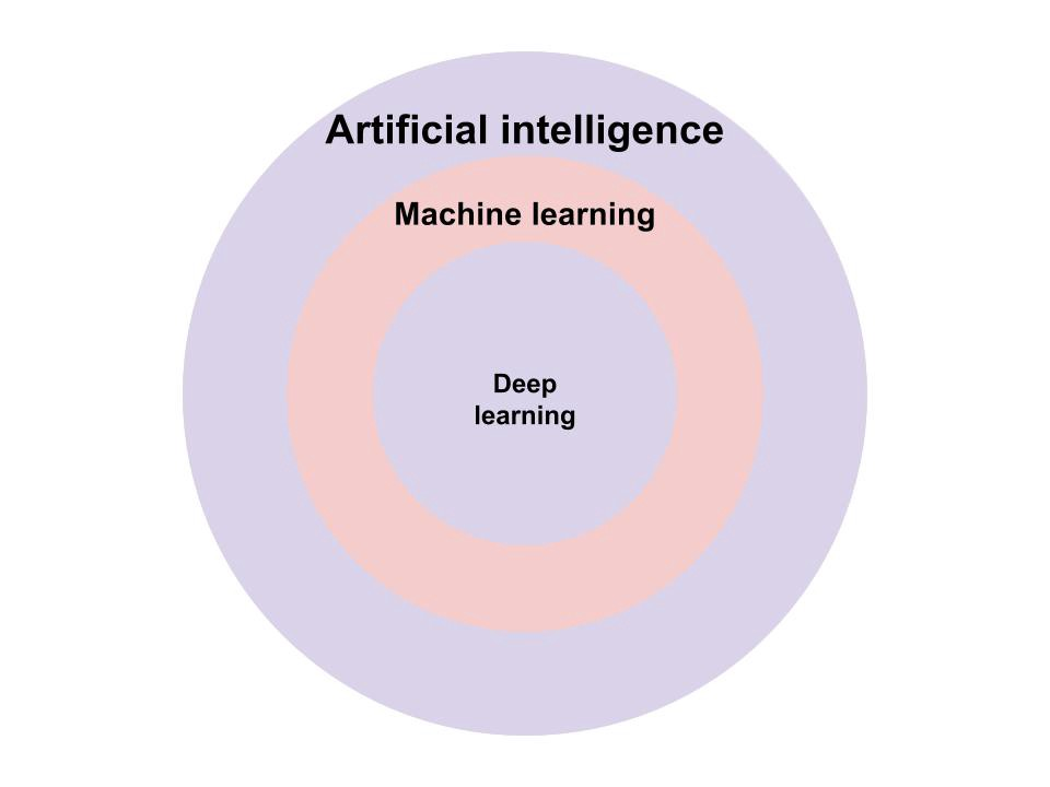 Why Marketing AI is the Future of Content Marketing