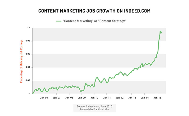 Content Marketing Salary Survey and Job Market Overview ... Marketing Jobs