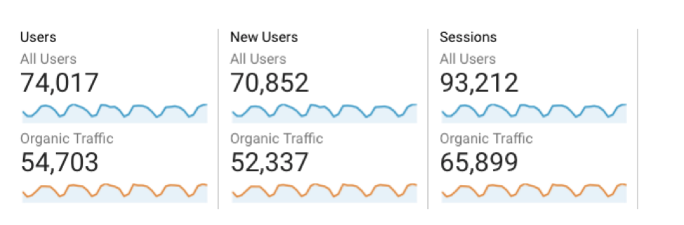 Content Marketings KPIs: Organic Traffic Google Analytics
