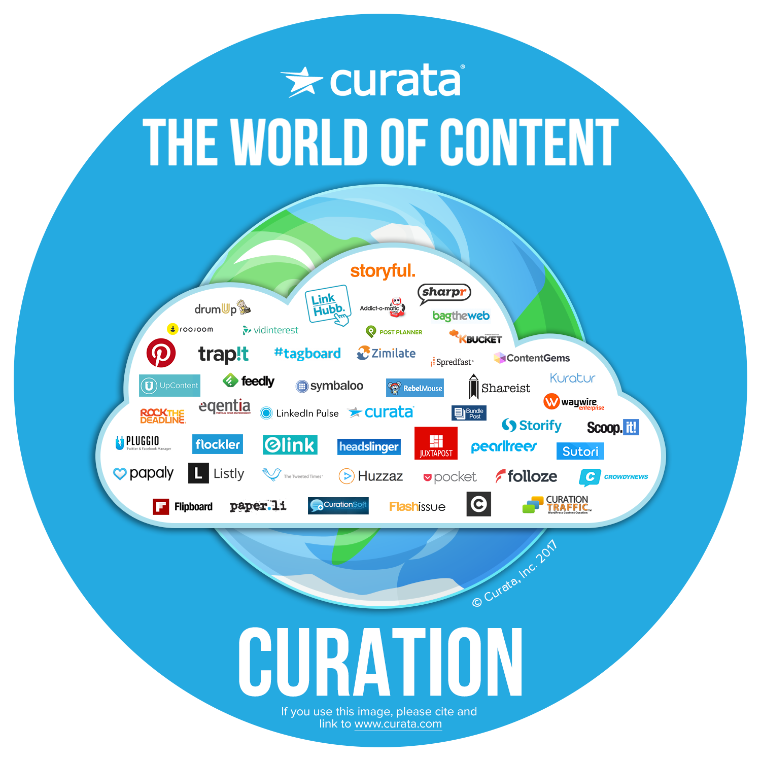 Content Curation Tools The Ultimate List For Beginners And Pros There Are Lots Of Types Components Here A Few Really Useful Map