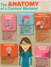 Anatomy of a Content Marketer