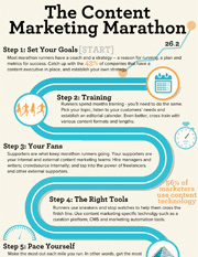 The Content Marketing Marathon