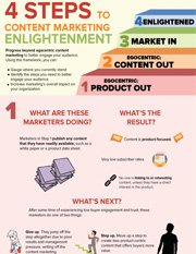 4 Steps to Content Marketing Enlightenment
