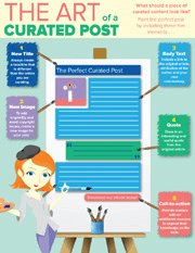 The Art of A Curated Post