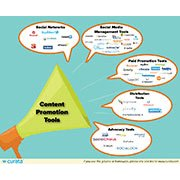 Content Promotion Tools: The Ultimate List